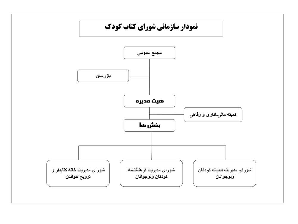 نمودار سازمانی شورای کتاب کودک
